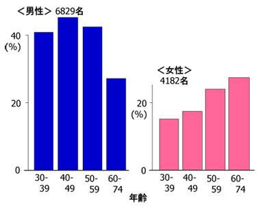 女性 更年期 Γ gtp 高い